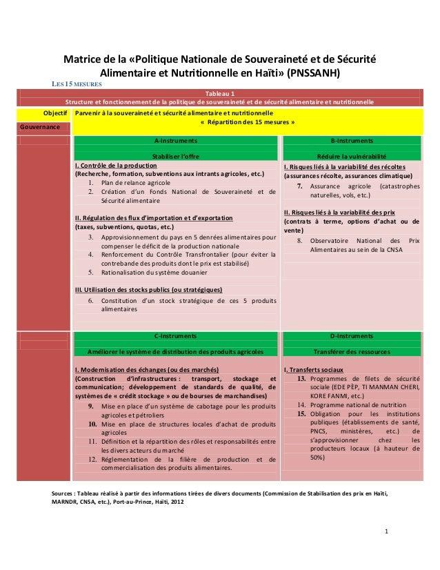 1 Matrice de la «Politique Nationale de Souveraineté et de Sécurité Alimentaire et Nutritionnelle en Haïti» (PNSSANH) LES ...