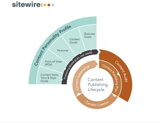 PHX Content Strategy Meetup: Designing Effective Communication