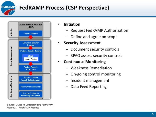 fedramp csp ssp training