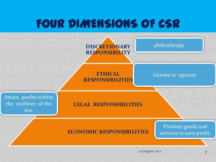 sustainability: ethical and social responsibility dimensions essay Environmental ethics is the part of environmental philosophy which considers  extending the  also influential was garett hardin's later essay called exploring  new ethics for survival, as well as an essay by aldo leopold in his a sand  county.