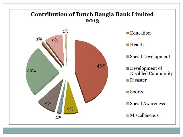 csr activities of banking sector in bangladesh In the context of bangladesh, it is more relevant for the export-oriented industry, rmg sector, banking sector etc globalization has made csr practice an imperative for bangladesh business csr concentrates on benefits of all stakeholders rather than just the stockholders.