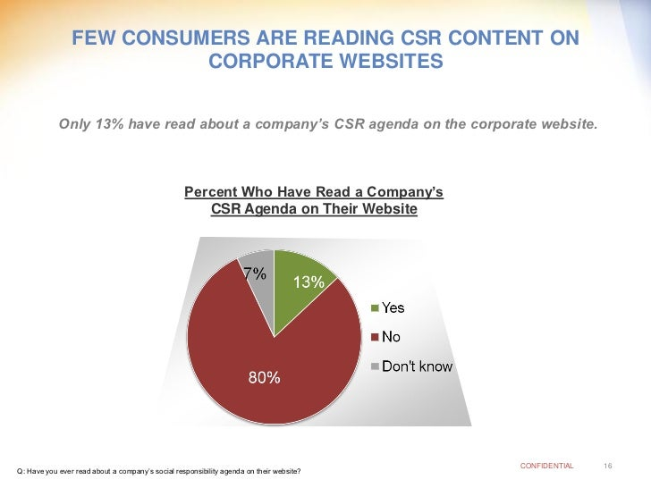 FEW CONSUMERS ARE READING CSR CONTENT ON                           CORPORATE WEBSITES               Only 13% have read abo...