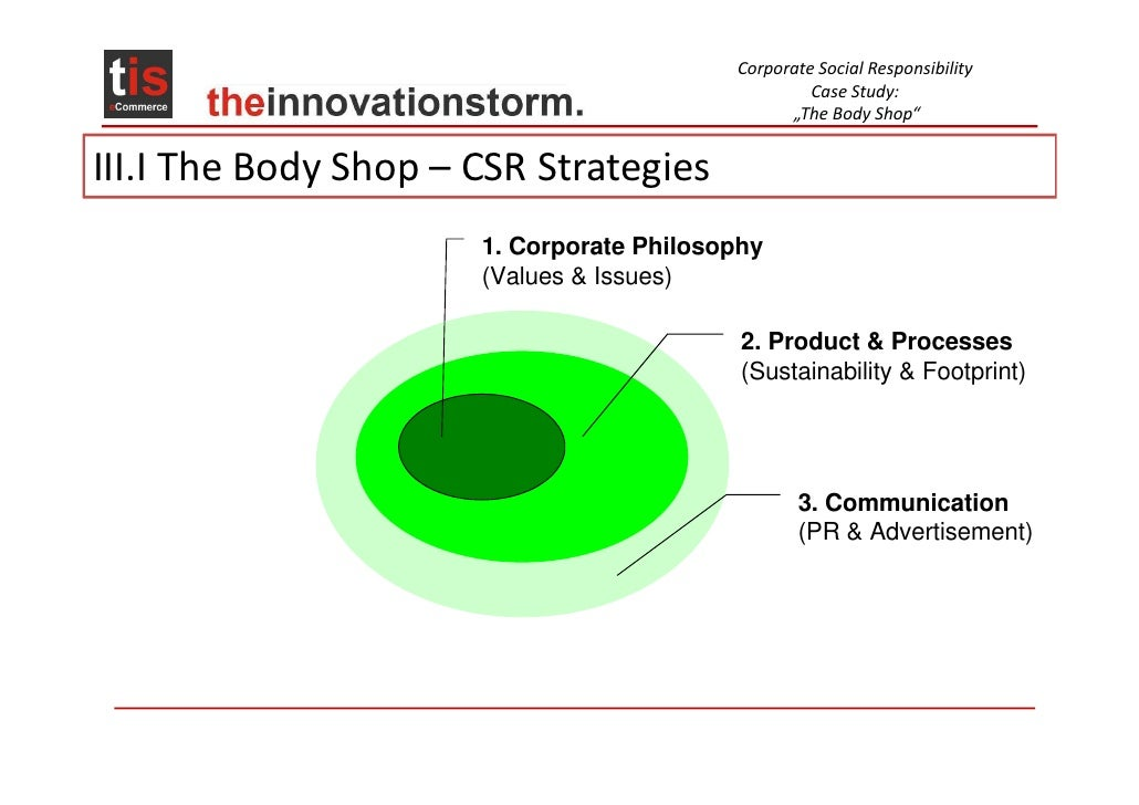 Value chain analysis of the bodyshop