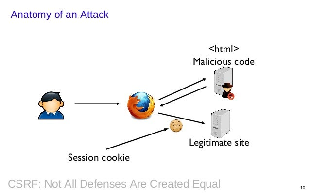 Csrf not-all-defenses-are-created-equal