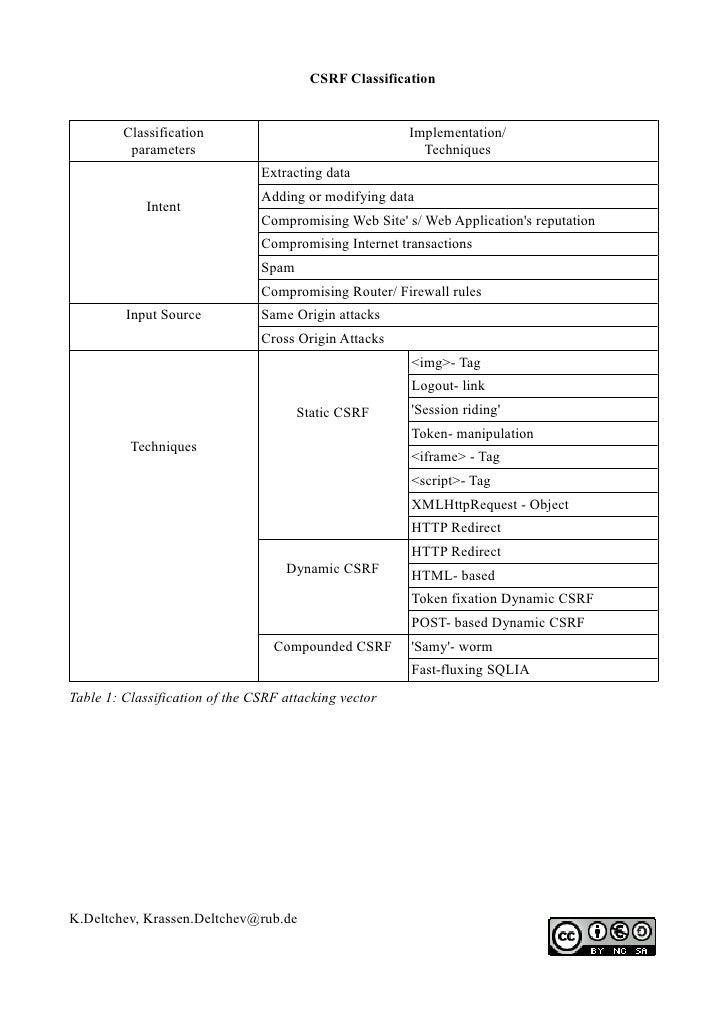 CSRF Classification         Classification                                Implementation/          parameters             ...