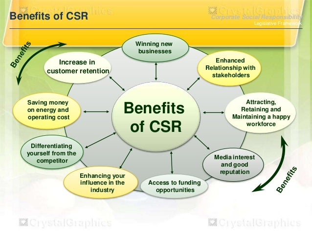 The business application of corporate social responsibility csr
