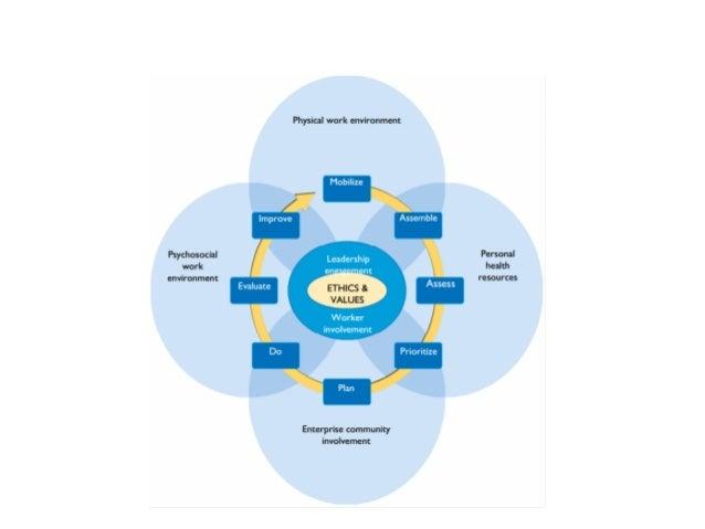 Healthy  Workplaces  Framework