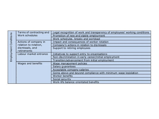 Employment Conditions  HRM  and  CSR:  employment  condiHons        Terms of contracting and Work schedules Ac...