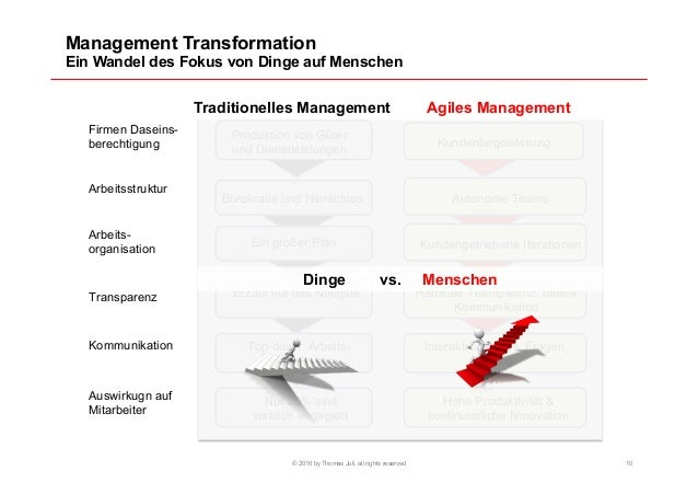 Management Transformation Ein Wandel des Fokus von Dinge auf Menschen © 2016 by Thomas Juli, all rights reserved 10 Tradit...