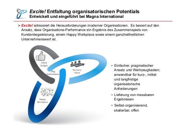 Excite! Entfaltung organisatorischen Potentials Entwickelt und eingeführt bei Magna International ØExcite! adressiert die...