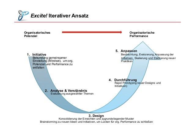 Excite! Iterativer Ansatz 2. Analyse & Verständnis Evaluierung ausgewählter Themen 4. Durchführung Rapid Prototyping neu...