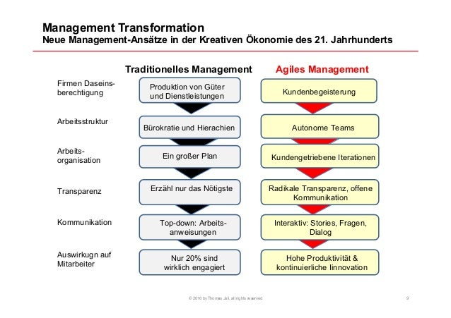 Management Transformation Neue Management-Ansätze in der Kreativen Ökonomie des 21. Jahrhunderts © 2016 by Thomas Juli, al...
