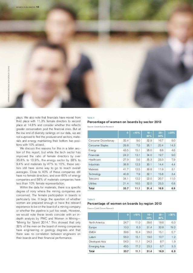 Table 4  Percentage of women on boards by sector 2013  Source: Credit Suisse Research  0  <10%  10 – 20%  20 – 30%  >30%  ...