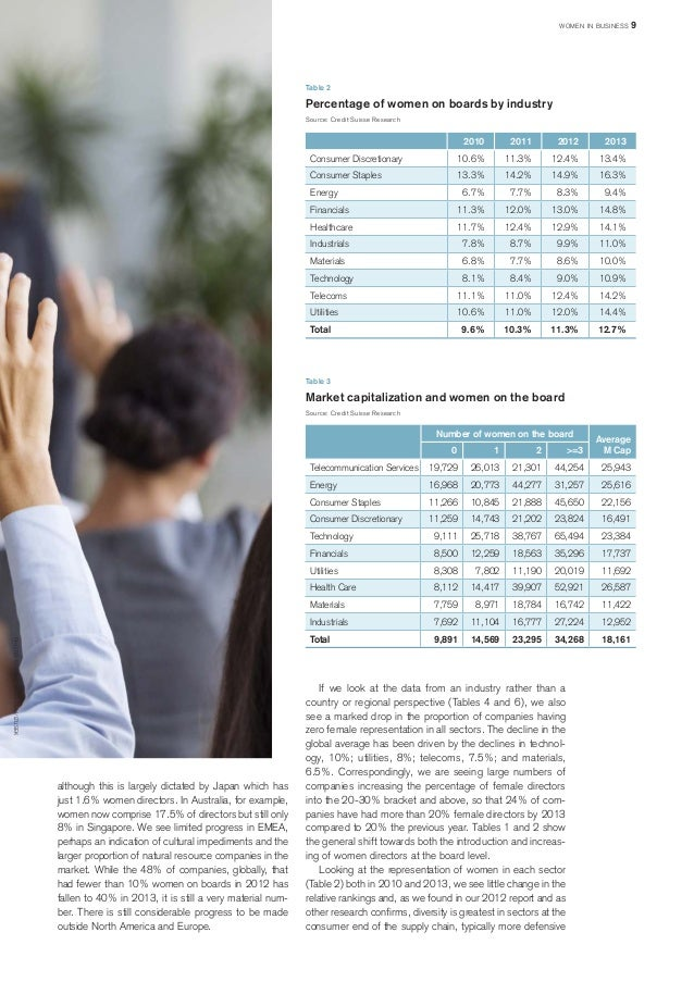 Table 2  Percentage of women on boards by industry  Source: Credit Suisse Research  2010  2011  2012  2013  Consumer Discr...