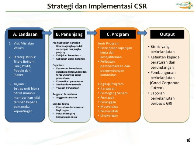 justification of study csr In a global workforce study by towers perrin, the professional services firm, csr is the third most important driver of employee engagement overall for companies in the us, an organization's stature in the community is the second most important driver of employee engagement, and a company's reputation for social responsibility is also .