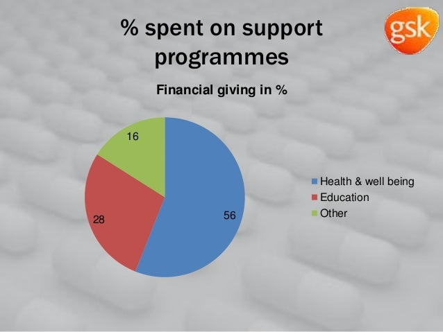 % spent on support programmes 5628 16 Financial giving in % Health & well being Education Other