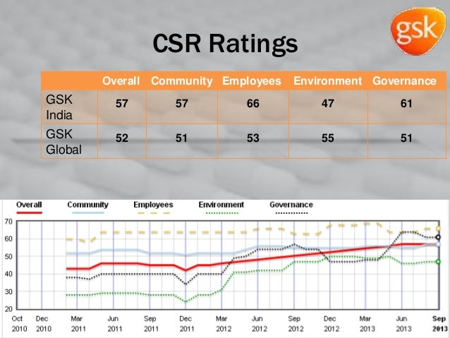 CSR Ratings Overall Community Employees Environment Governance GSK India 57 57 66 47 61 GSK Global 52 51 53 55 51