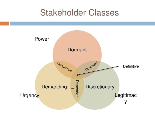 stakeholder theory google