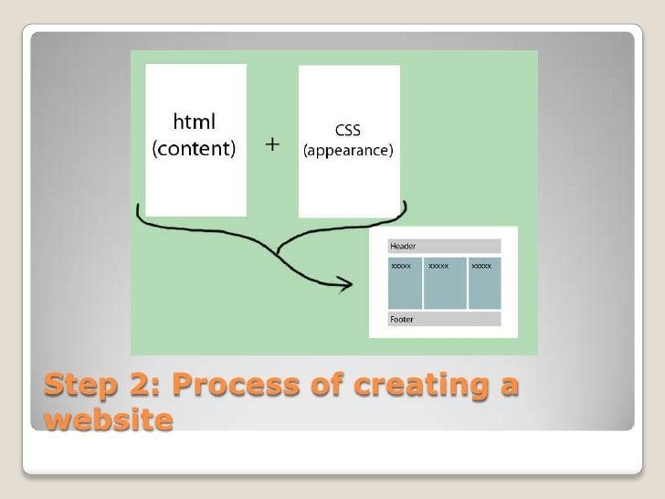 Step 2: Process of creating awebsite
