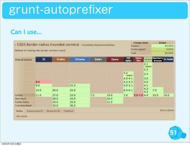 51 grunt-autoprefixer Can I use... 14年3月15日土曜日