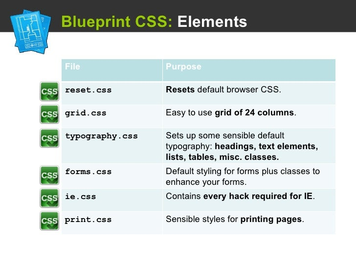 Using a css framework blueprint css malvernweather