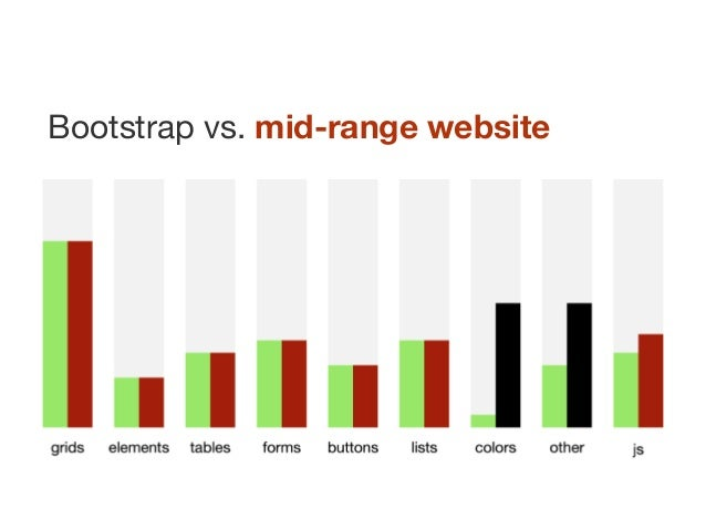 Bootstrap vs. mid-range website