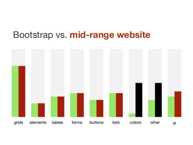 Bootstrap vs. mid-range website