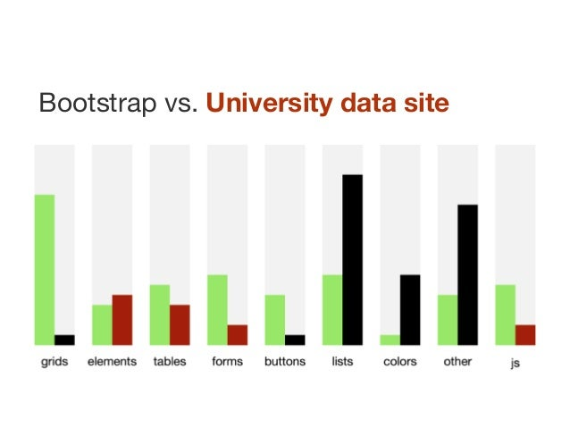 Bootstrap vs. University data site