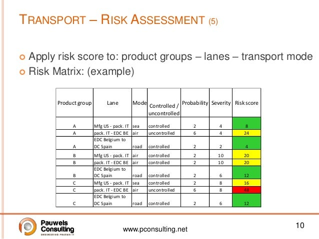 Css 2013 temperature controlled transport risk mitigation luc h – Product Risk Assessment
