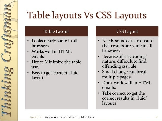 Css basics redesigns are easier and less expensive 25 26 malvernweather Gallery