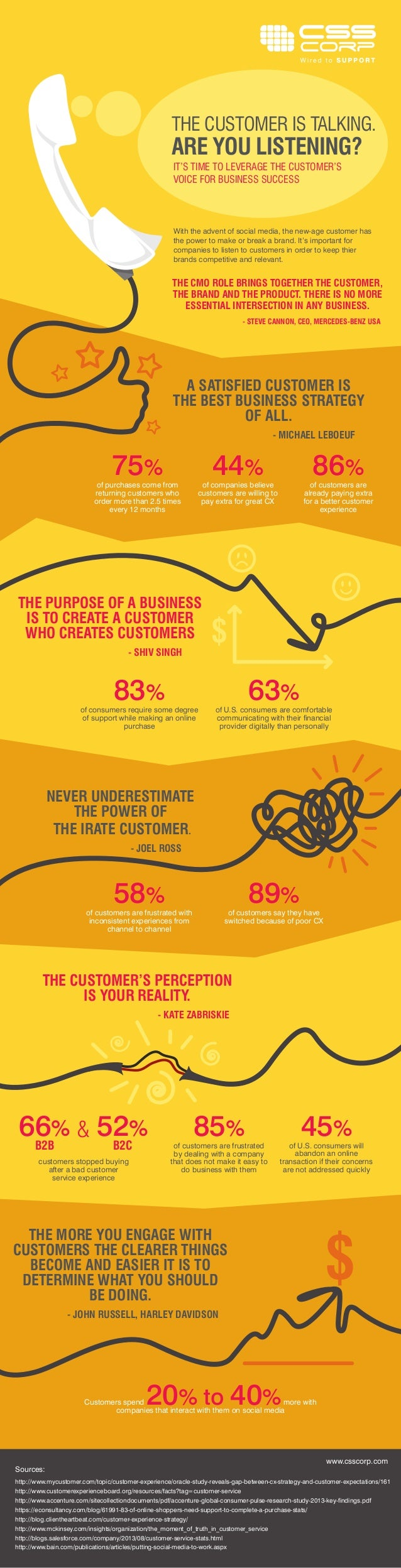 75% 44% 86% THE CUSTOMER IS TALKING. ARE YOU LISTENING? With the advent of social media, the new-age customer has the powe...