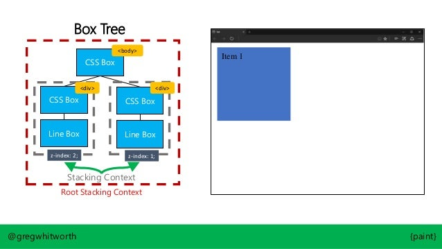 Box Tree CSS Box CSS Box CSS Box Line Box @gregwhitworth {paint} Line Box Root Stacking Context Stacking Context z-index: ...