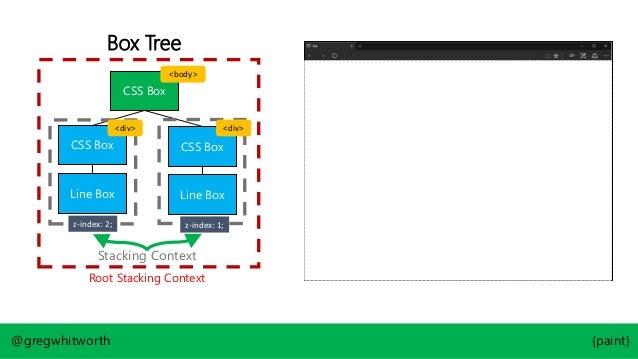 Box Tree CSS Box CSS Box CSS Box Line Box @gregwhitworth {paint} Line Box Root Stacking Context Item 2 Stacking Context z-...