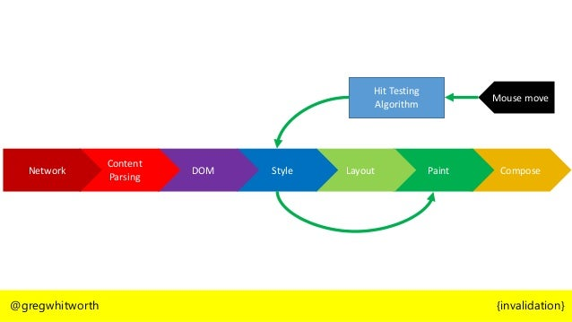 @gregwhitworth {paint} var moved = 0; var tooFar = 500; function move(el) { if(moved <= tooFar) { moved++; el.style.margin...