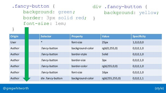 .fancy-button { background: green; border: 3px solid red; font-size: 1em; } Origin Selector Property Value Specificity Use...