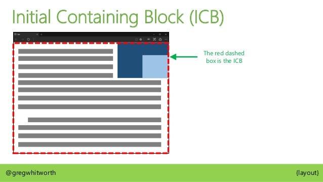 @gregwhitworth {layout} LTR/RTL Writing Mode BLOCK DIRECTION BLOCK DIRECTION Vertical Writing Mode