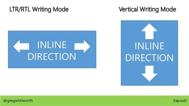 Box Model Padding Box Content Box Border Box Margin Box @gregwhitworth {layout}