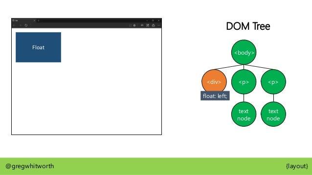 Float @gregwhitworth {layout} <body> <div> <p> DOM Tree float: left; text node <p> text node