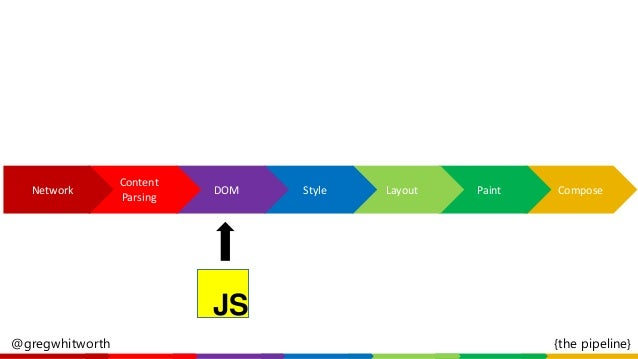 JS Input ComposePaintLayoutStyleDOMNetwork @gregwhitworth {the pipeline} Content Parsing
