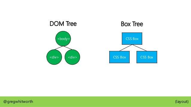 <body> <div> <div> display: none; DOM Tree CSS Box CSS Box Box Tree @gregwhitworth {layout}