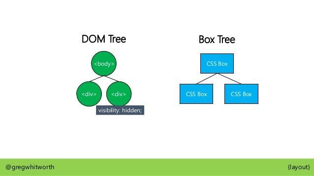 <body> <div> <div> DOM Tree CSS Box CSS Box Box Tree CSS Box visibility: hidden; @gregwhitworth {layout}