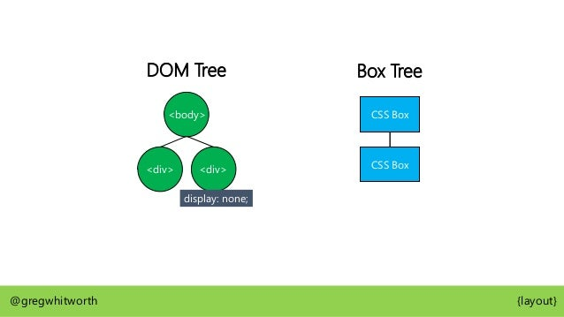 When necessary, boxes will be generated that are not in the DOM, these are known as anonymous boxes @gregwhitworth {layout}