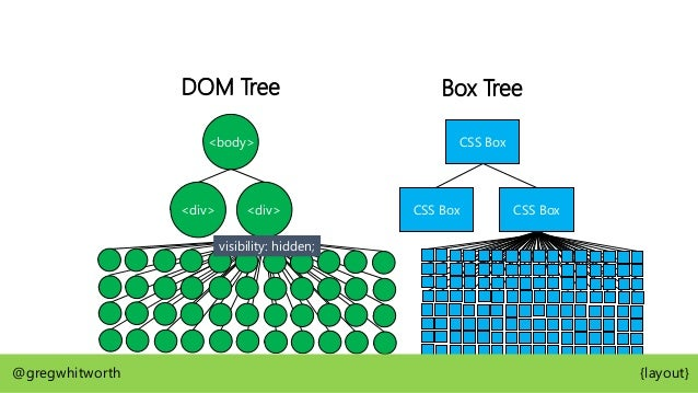<body> <div> display: table-cell; DOM Tree CSS Box Table Box Box Tree Table Grid Box CSS Box @gregwhitworth {layout}