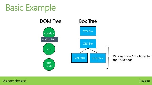 Basic Example Box Tree CSS Box CSS Box @gregwhitworth {layout} <body> <p>
