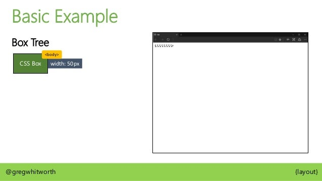 Basic Example Box Tree CSS Box CSS Box Line Box Hello World @gregwhitworth {layout} <body> <p>