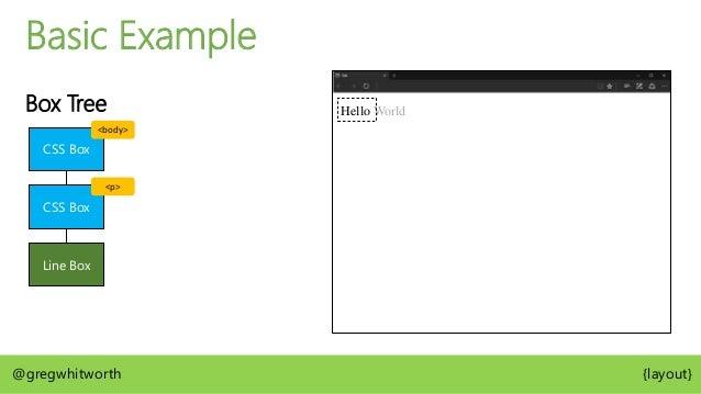 Basic Example Box Tree CSS Box CSS Box Line Box Hello World Line Box @gregwhitworth {layout} <body> <p>