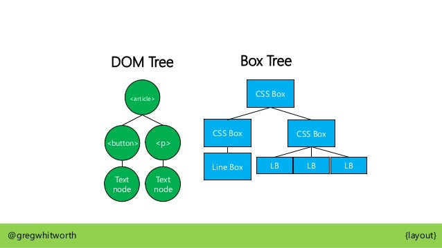 Box Tree CSS Box CSS Box Line Box float: left @gregwhitworth {layout} <article> <button>