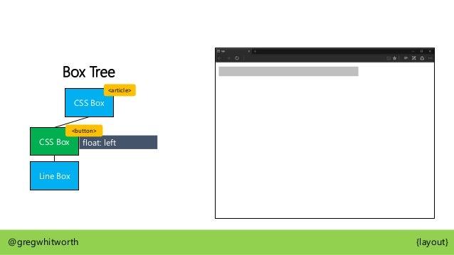 Box Tree CSS Box Line Box SHARE IT @gregwhitworth {layout} Max Width SHARE IT Min Width 115px 86px