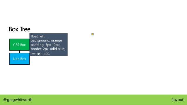 Box Tree CSS Box CSS Box Line Box SHARE IT @gregwhitworth {layout} <article> <button>