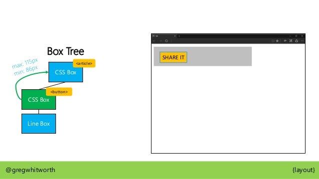 Box Tree CSS Box CSS Box CSS Box Line Box Line Box @gregwhitworth {layout} Lorem ipsum dolor sit SHARE IT amet, consectetu...